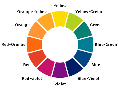 Looking At An Artists Diagrammatic Color Wheel We Note That Red Yellow And Blue Are Situated Equal Distant From Each Other Around The