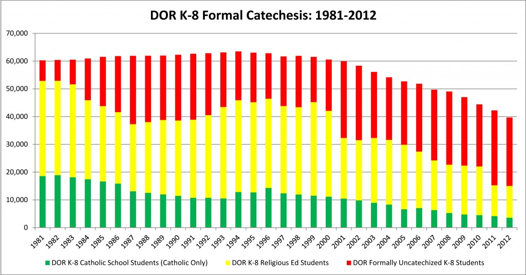 DOR K-8 Formal Catechesis, 1981-2012