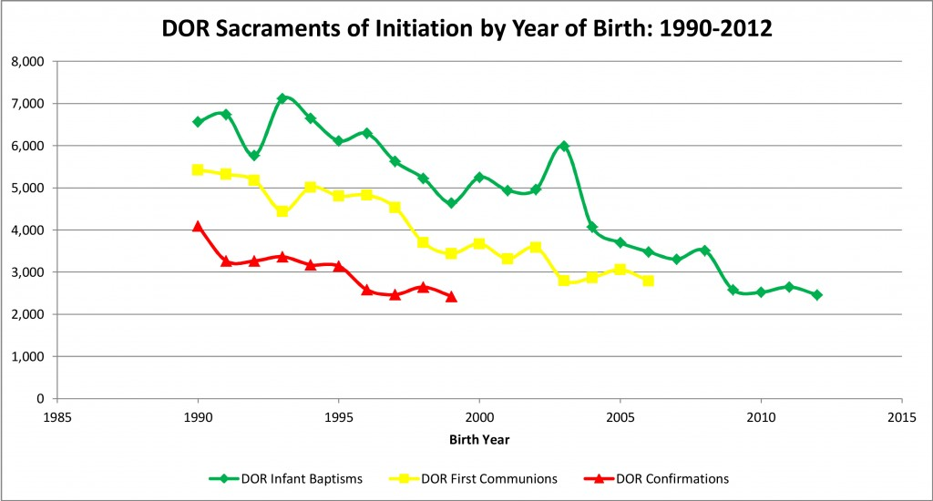 DOR Sacraments of Initiation by Year of Birth, 1990-2012
