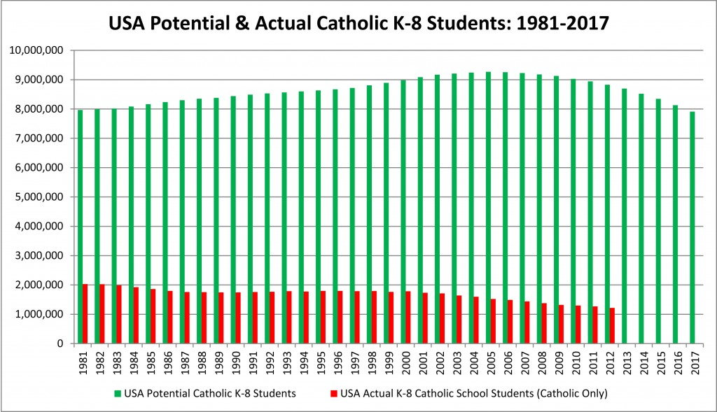 USA Potential and Actual Catholic K-8 Students, 1981-2017