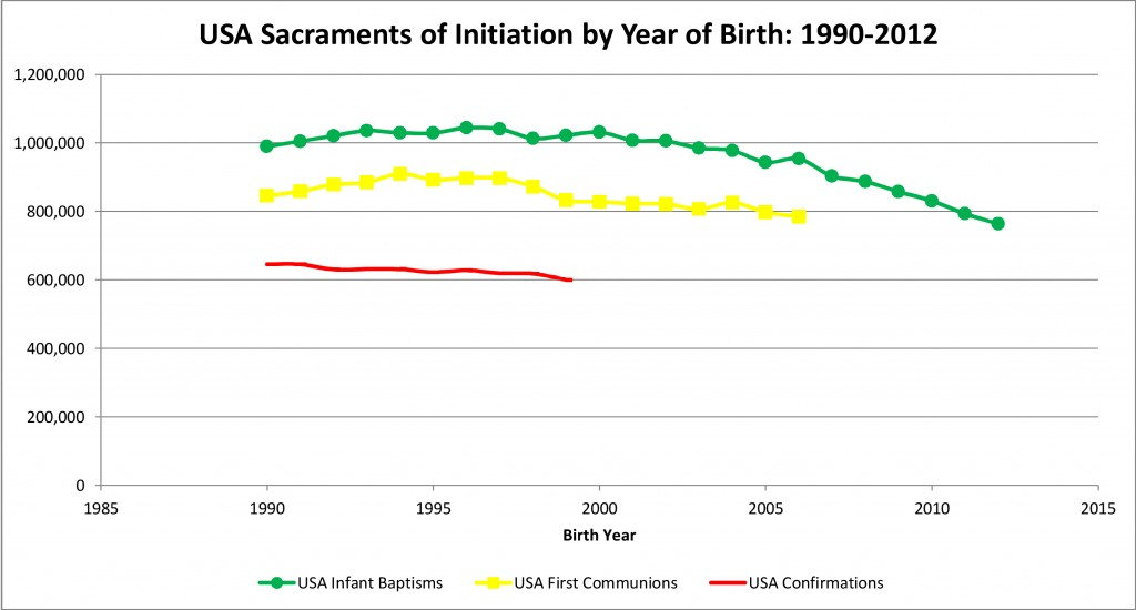 USA Sacraments of Initiation by Year of Birth, 1990-2012