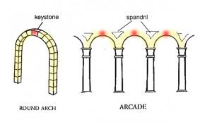 Fig. 6 - Roman architecture is especially noted for its masterful engineering feats based upon the use of the round arch. Early Christian basilicas used the round arch mostly in the construction of arcades which separated the aisles from the nave. Sometimes, but rarely, stone vaults or concrete vaults based on extensions of the round arch covered the side aisles. The round arch was also prominent at the front of the apse where it usually formed the front edge of the curved wall and quarter domed space.