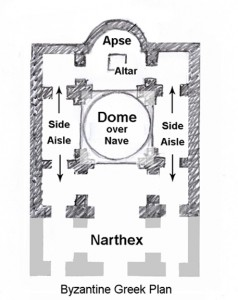 Basic ground plan of a Byzantine style church. This building employs only one dome. Altars continued to be placed at the chord of the apse. Clergy continued to sit along the curved wall of the apse.